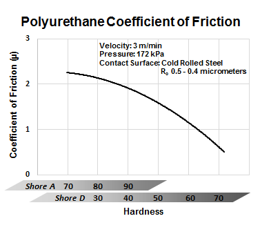 Superb Coefficient Of Friction For Polyurethane From Gallagher Home Interior And Landscaping Synyenasavecom